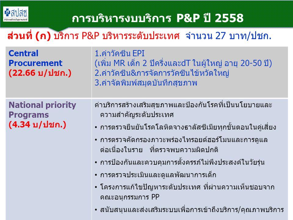 การบริหารงบบริการ P&P ปี 2558