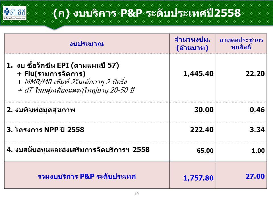 (ก) งบบริการ P&P ระดับประเทศปี2558