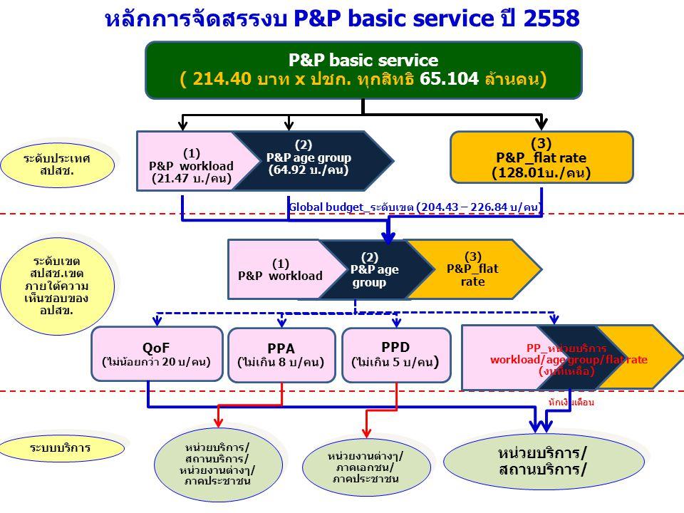 หลักการจัดสรรงบ P&P basic service ปี 2558