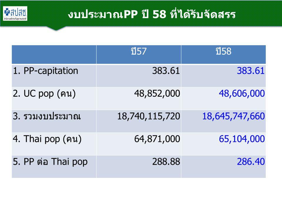 งบประมาณPP ปี 58 ที่ได้รับจัดสรร