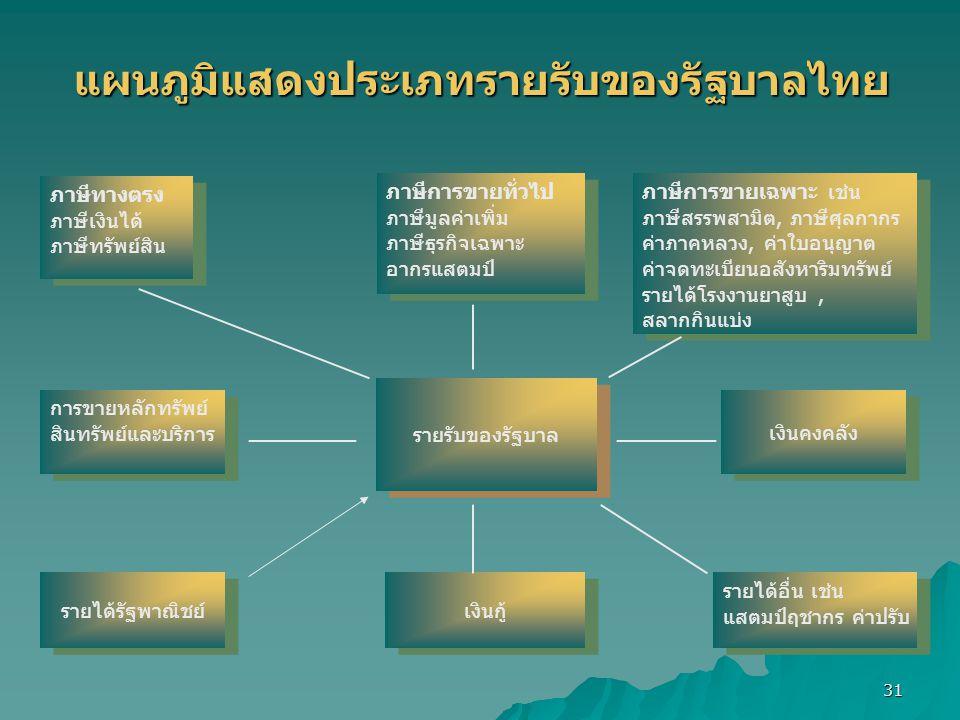 แผนภูมิแสดงประเภทรายรับของรัฐบาลไทย