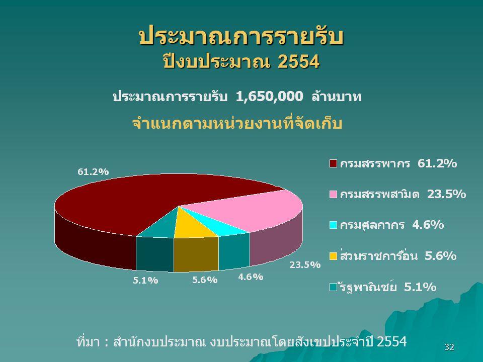 ประมาณการรายรับ ปีงบประมาณ 2554