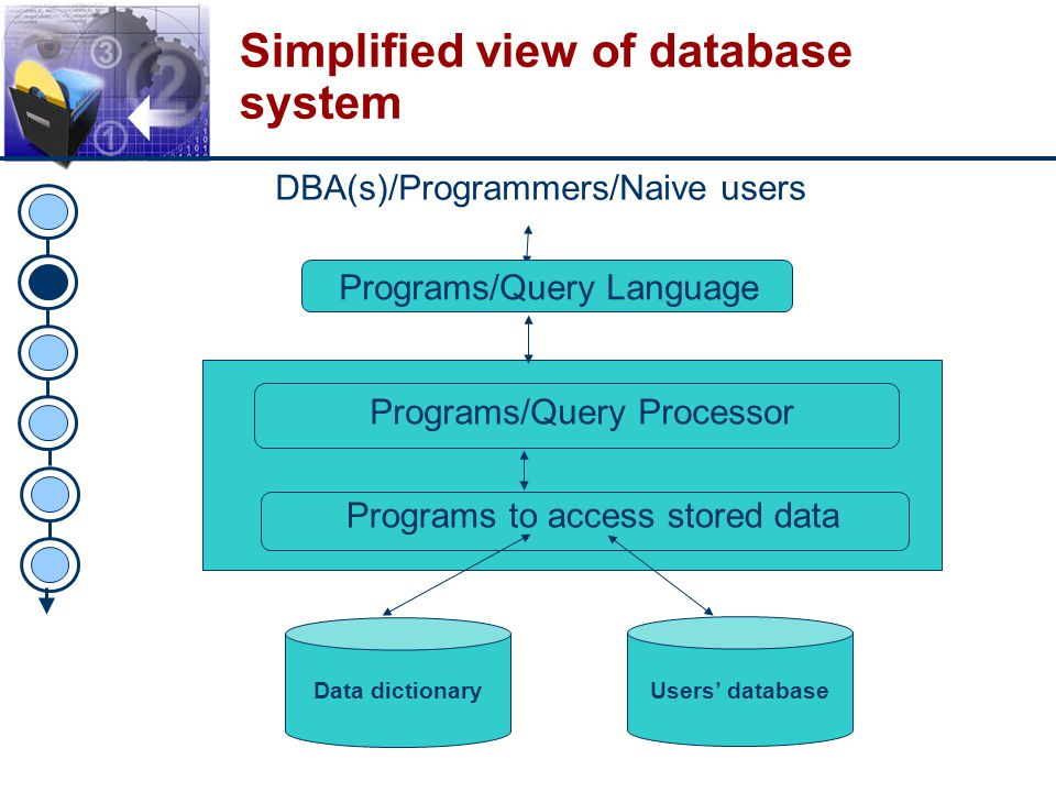 Simplified view of database system
