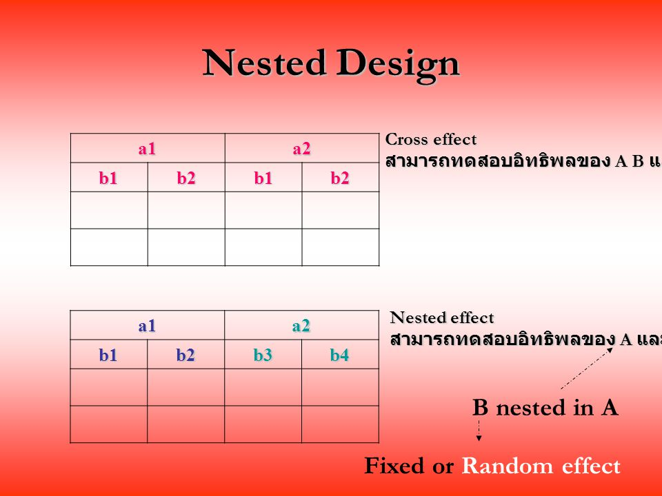 Nested Design B nested in A Fixed or Random effect Cross effect