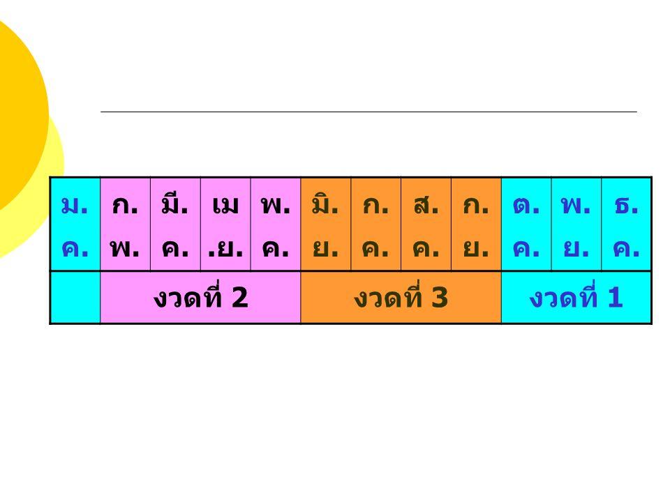 ม.ค. ก.พ. มี.ค. เม.ย. พ.ค. มิ.ย. ก.ค. ส.ค. ก.ย. ต.ค. พ.ย. ธ.ค. งวดที่ 2 งวดที่ 3 งวดที่ 1