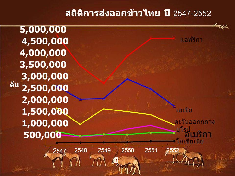 สถิติการส่งออกข้าวไทย ปี 2547-2552
