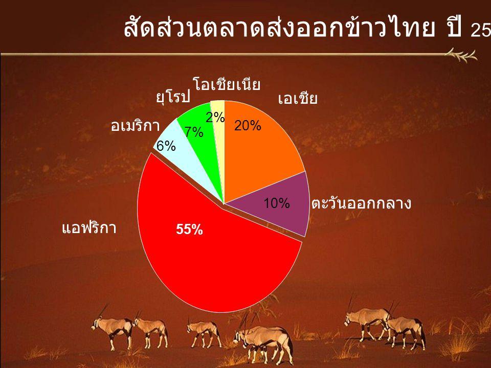 สัดส่วนตลาดส่งออกข้าวไทย ปี 2552