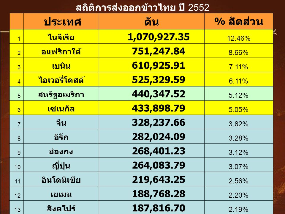 สถิติการส่งออกข้าวไทย ปี 2552