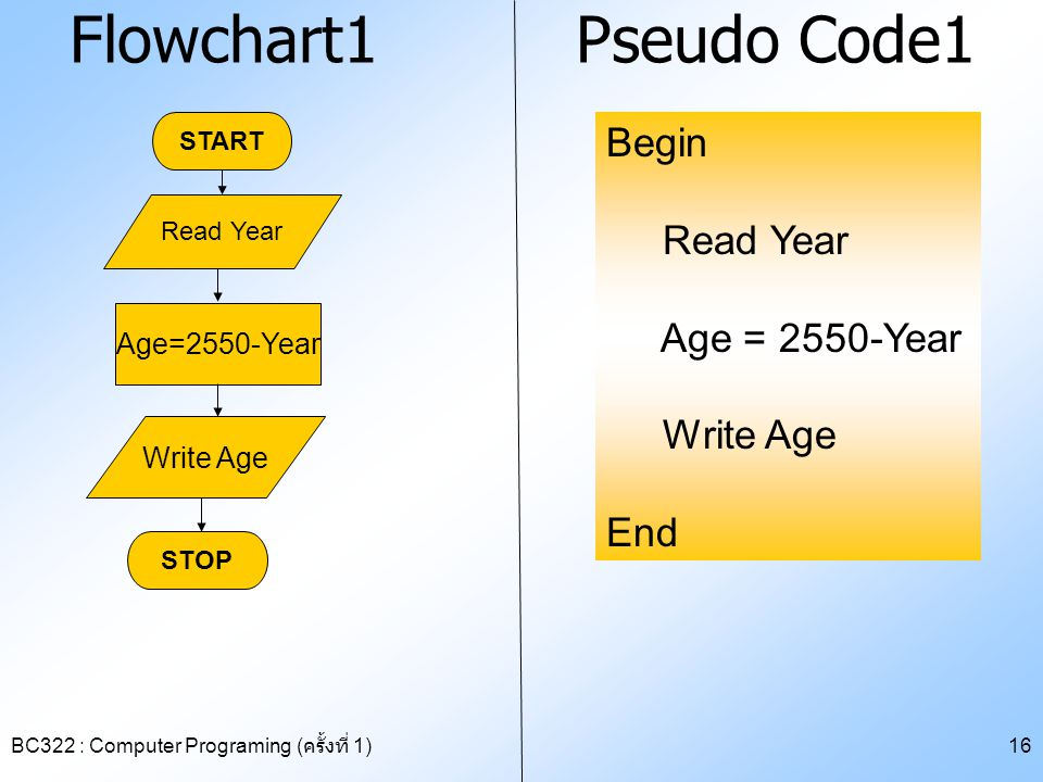 Flowchart1 Pseudo Code1 Begin Read Year Age = 2550-Year Write Age End