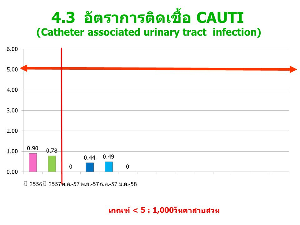 4.3 อัตราการติดเชื้อ CAUTI (Catheter associated urinary tract infection)