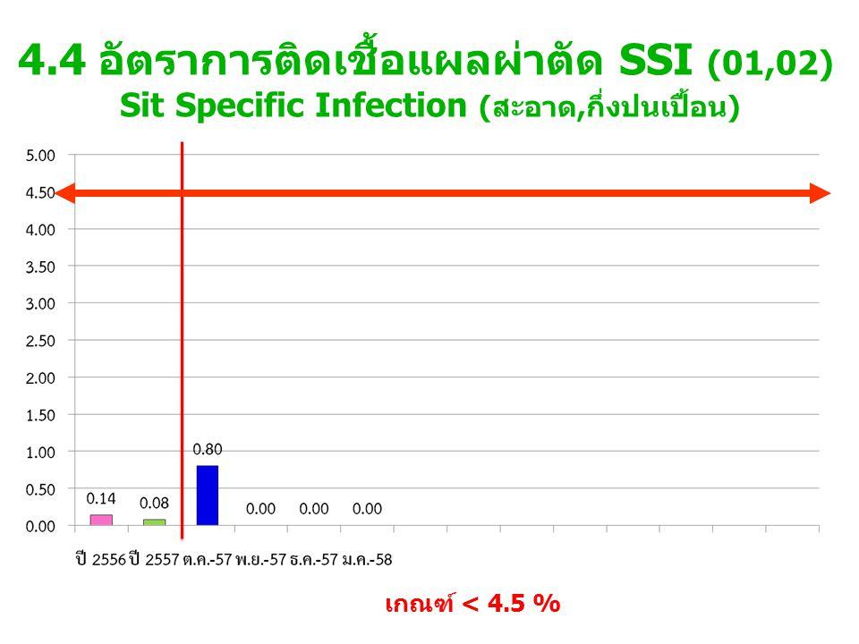 4.4 อัตราการติดเชื้อแผลผ่าตัด SSI (01,02) Sit Specific Infection (สะอาด,กึ่งปนเปื้อน)