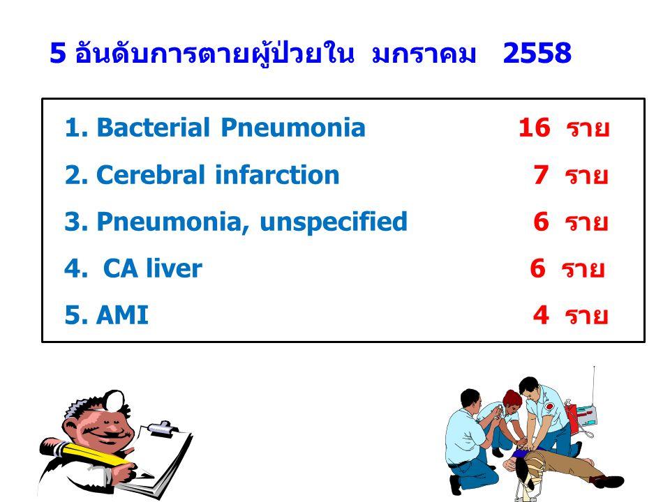 5 อันดับการตายผู้ป่วยใน มกราคม 2558