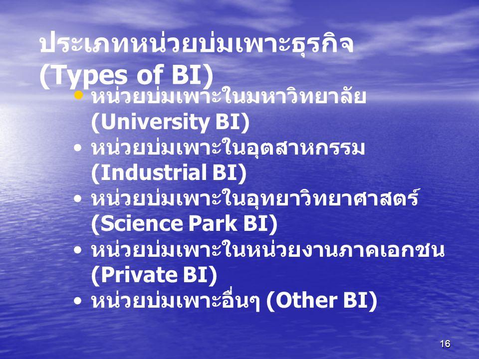 ประเภทหน่วยบ่มเพาะธุรกิจ (Types of BI)