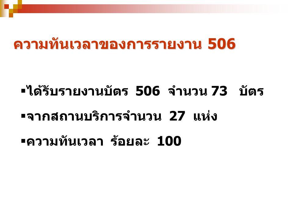 ความทันเวลาของการรายงาน 506