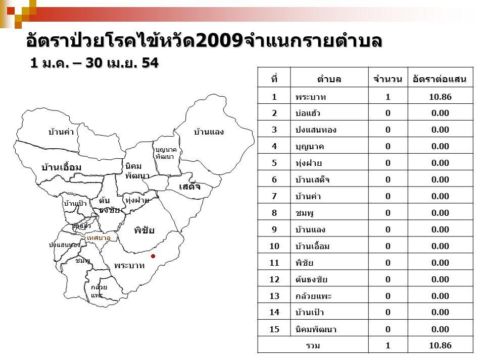 อัตราป่วยโรคไข้หวัด2009จำแนกรายตำบล