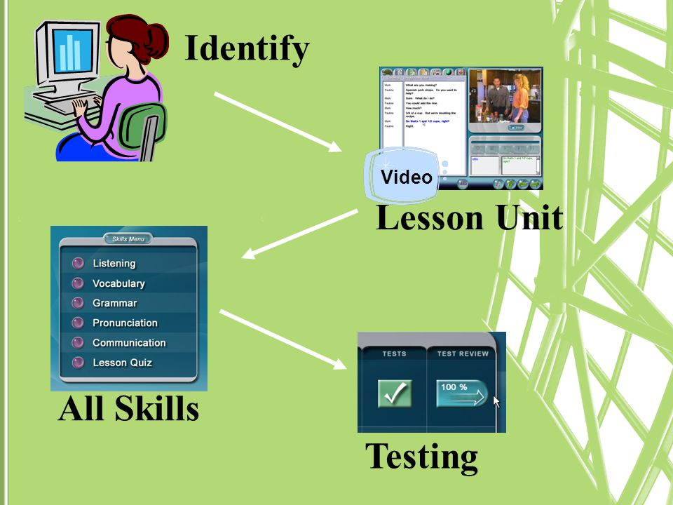 Identify Video Lesson Unit All Skills Testing