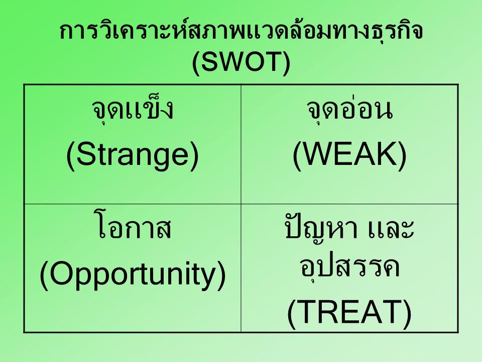 การวิเคราะห์สภาพแวดล้อมทางธุรกิจ (SWOT)