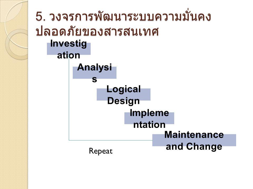 5. วงจรการพัฒนาระบบความมั่นคงปลอดภัยของสารสนเทศ