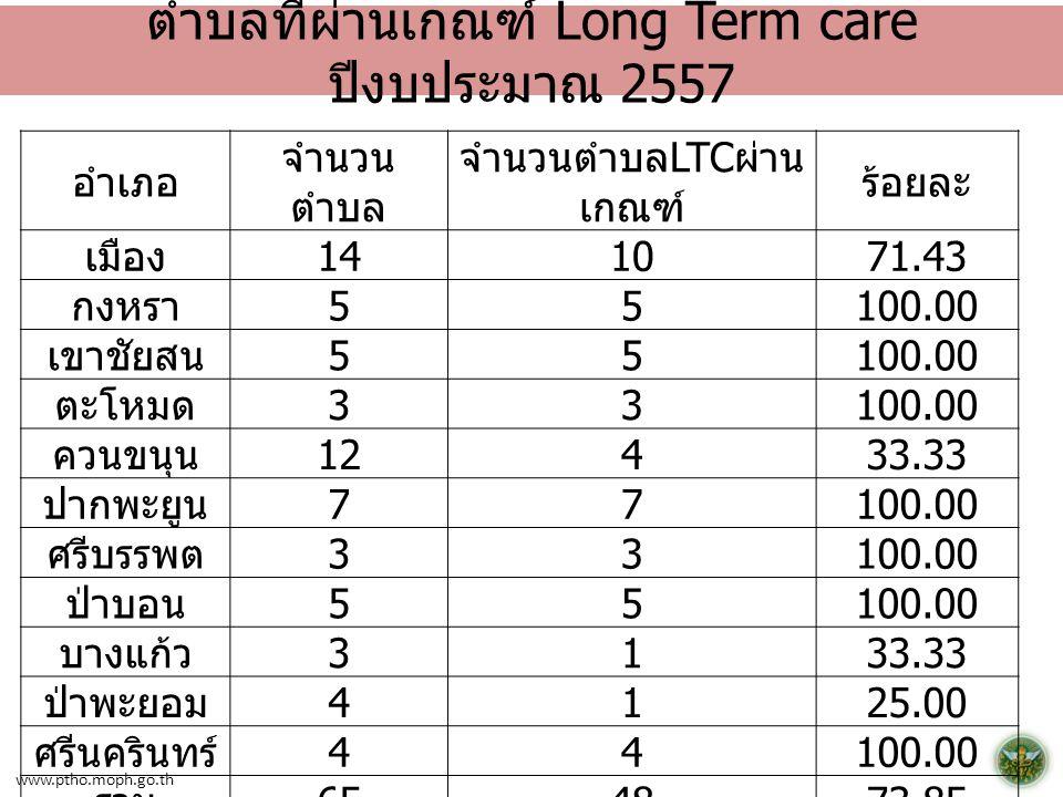 ตำบลที่ผ่านเกณฑ์ Long Term care ปีงบประมาณ 2557