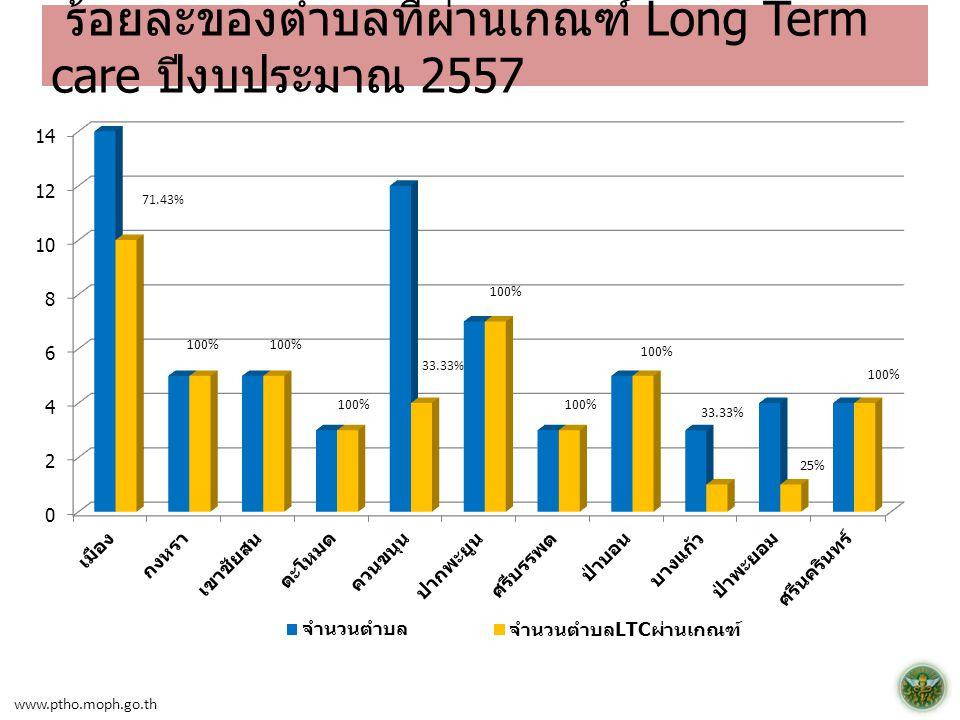 ร้อยละของตำบลที่ผ่านเกณฑ์ Long Term care ปีงบประมาณ 2557