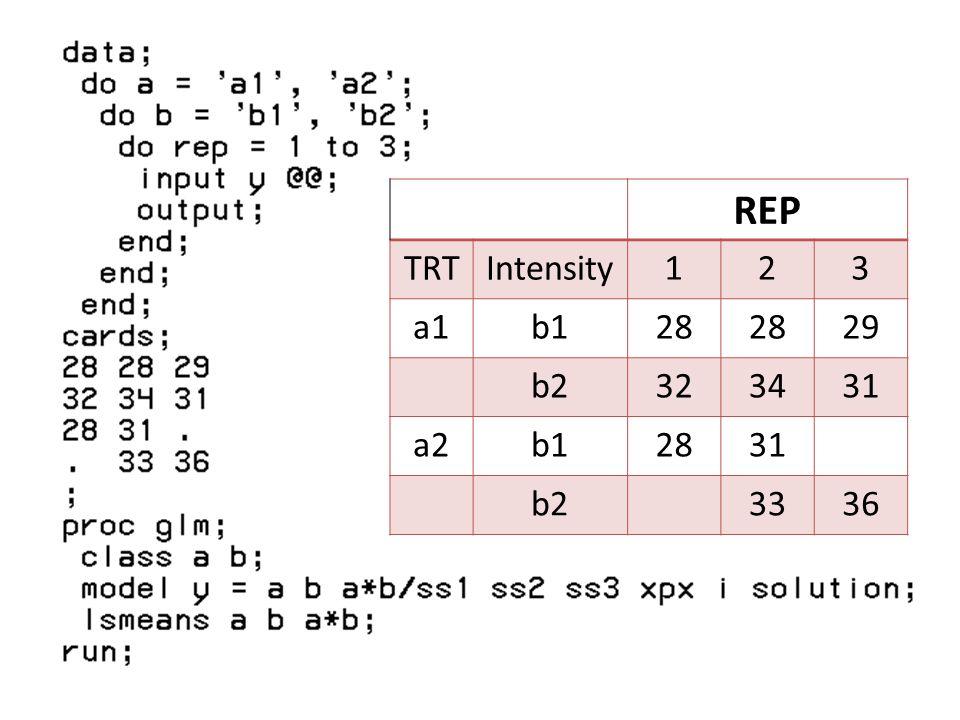 REP TRT Intensity 1 2 3 a1 b1 28 29 b2 32 34 31 a2 33 36