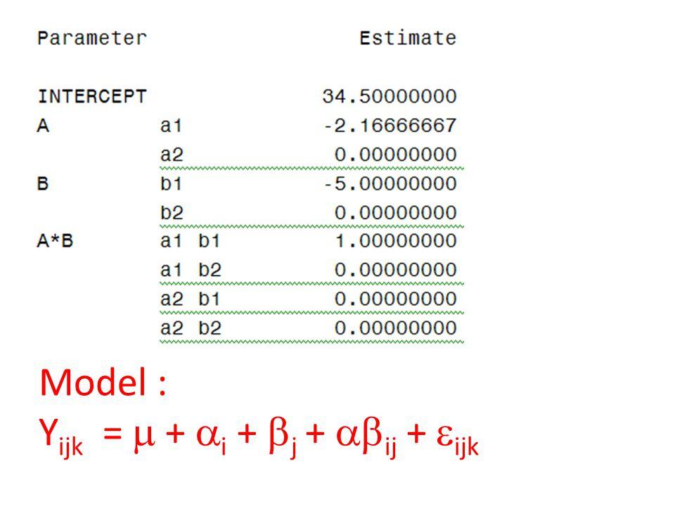 Model : Yijk =  + i + j + ij + ijk