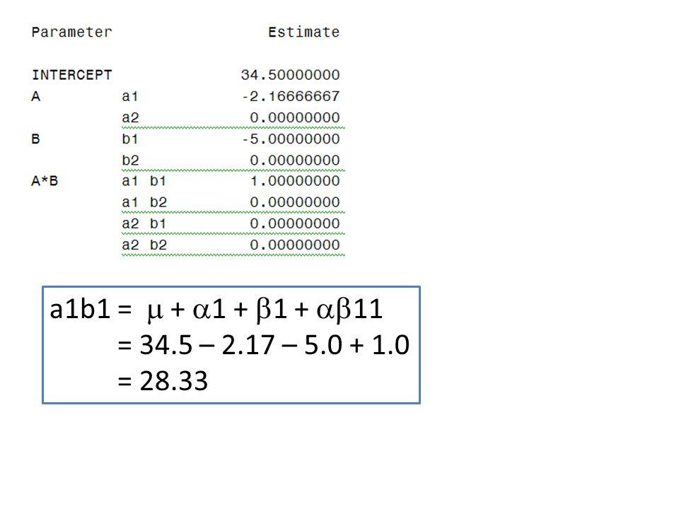 a1b1 =  + 1 + 1 + 11 = 34.5 – 2.17 – 5.0 + 1.0 = 28.33