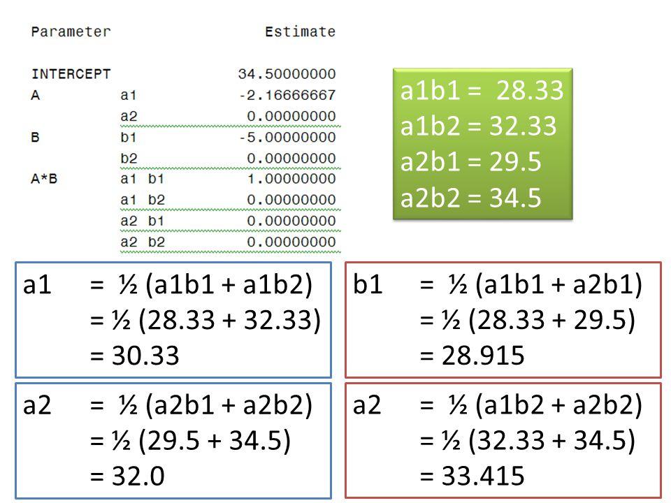 a1b1 = 28.33 a1b2 = 32.33. a2b1 = 29.5. a2b2 = 34.5. a1 = ½ (a1b1 + a1b2) = ½ (28.33 + 32.33)