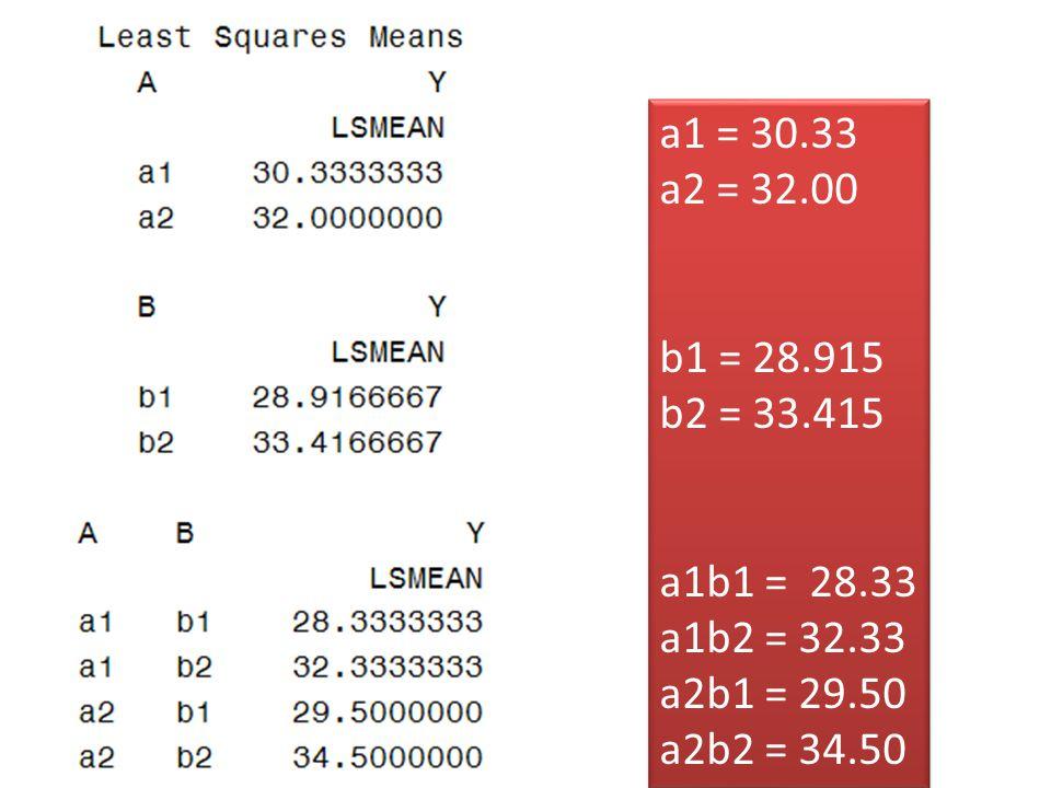 a1 = 30.33 a2 = 32.00 b1 = 28.915 b2 = 33.415 a1b1 = 28.33 a1b2 = 32.33 a2b1 = 29.50 a2b2 = 34.50