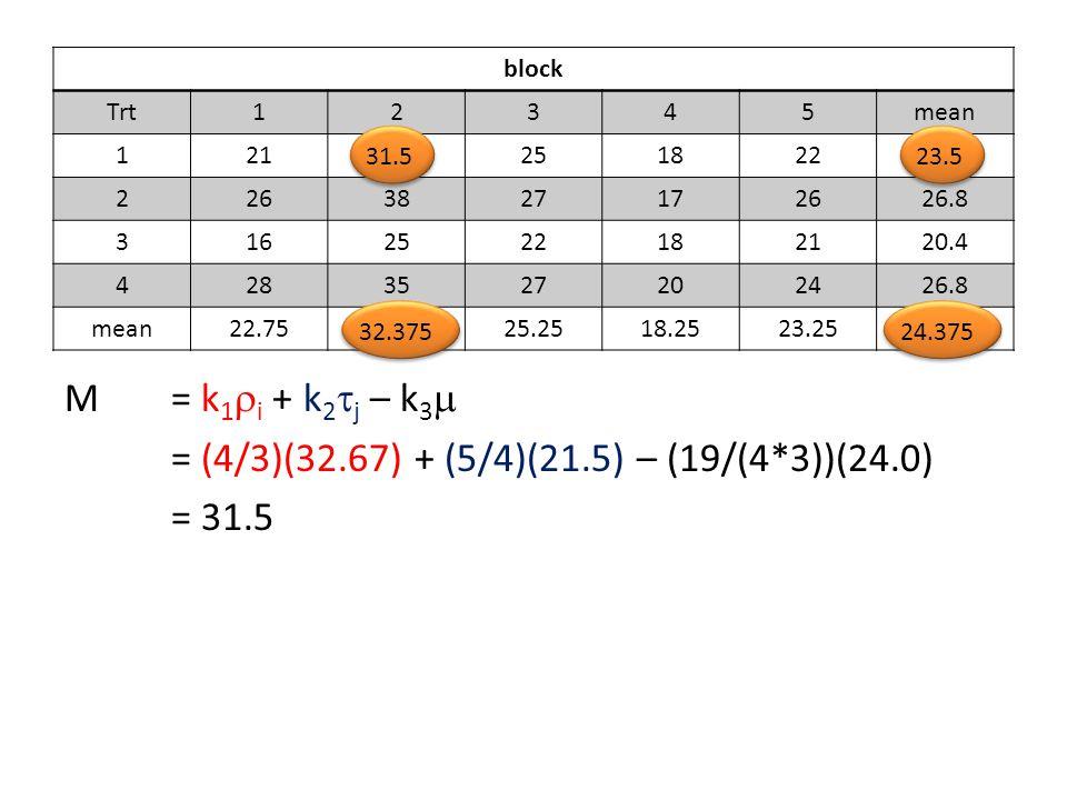= (4/3)(32.67) + (5/4)(21.5) – (19/(4*3))(24.0) = 31.5