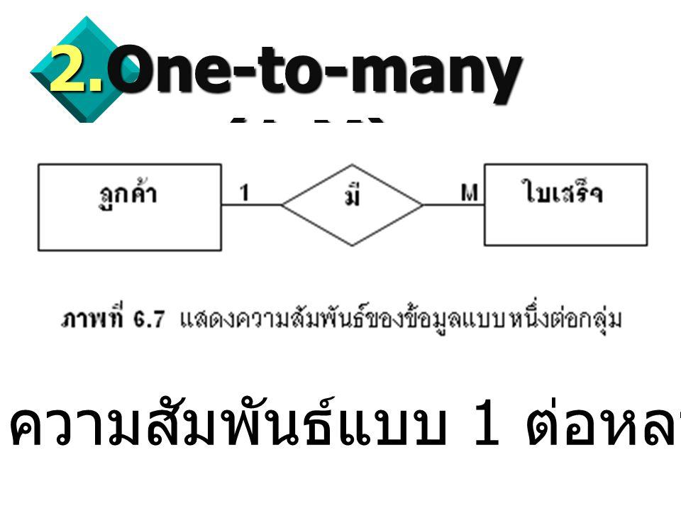 One-to-many (1:M) ความสัมพันธ์แบบ 1 ต่อหลายข้อมูล
