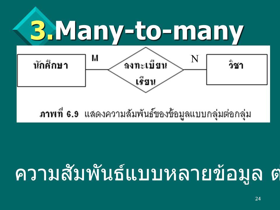 Many-to-many (M:N) N ความสัมพันธ์แบบหลายข้อมูล ต่อหลายข้อมูล