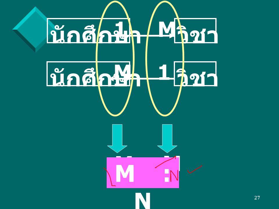 M : M 1 M นักศึกษา วิชา M 1 นักศึกษา วิชา M : N