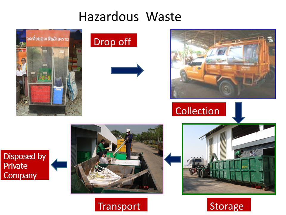 Hazardous Waste Drop off Collection Transport Storage Disposed by
