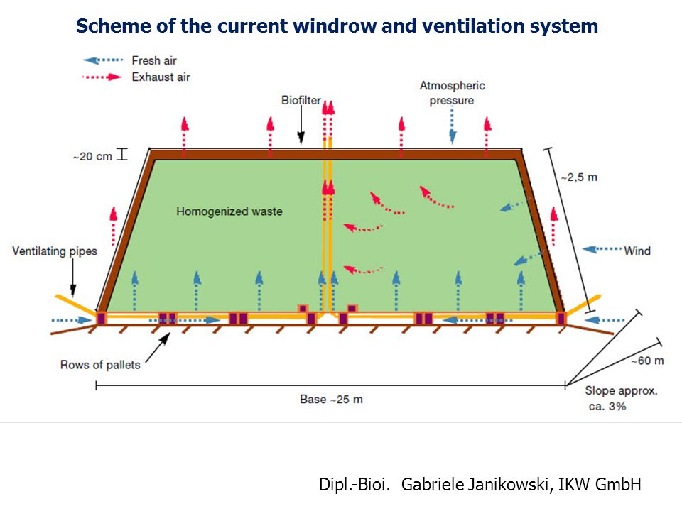 Scheme of the current windrow and ventilation system