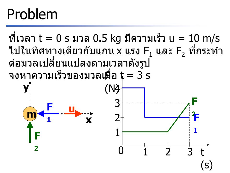 Problem ที่เวลา t = 0 s มวล 0.5 kg มีความเร็ว u = 10 m/s ไปในทิศทางเดียวกับแกน x แรง F1 และ F2 ที่กระทำต่อมวลเปลี่ยนแปลงตามเวลาดังรูป.