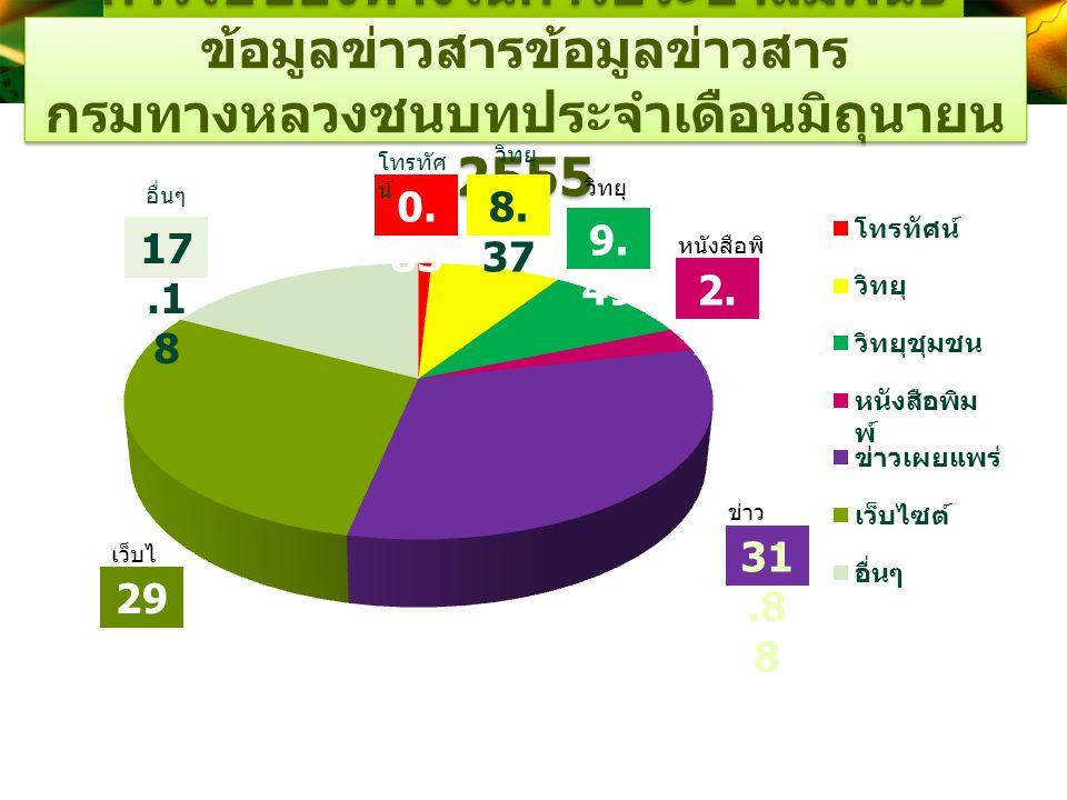 การใช้ช่องทางในการประชาสัมพันธ์ข้อมูลข่าวสารข้อมูลข่าวสาร กรมทางหลวงชนบทประจำเดือนมิถุนายน 2555
