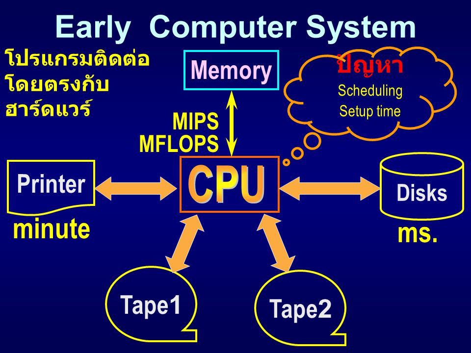ปัญหา Scheduling Setup time