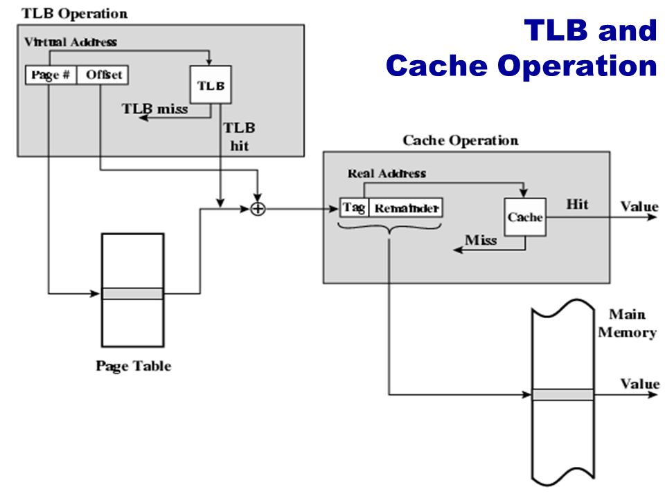 TLB and Cache Operation