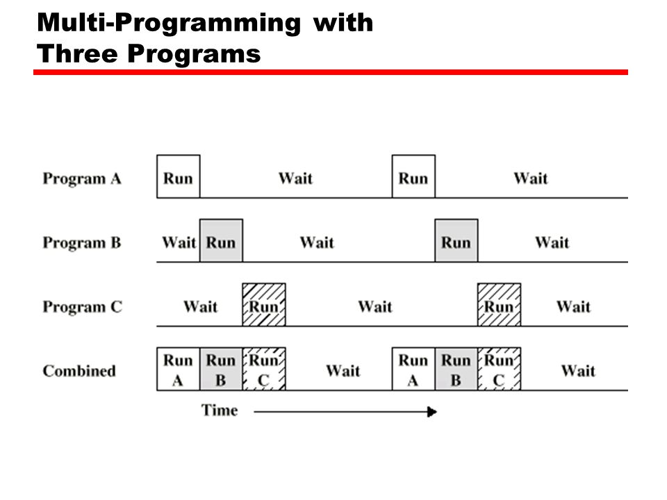 Multi-Programming with Three Programs