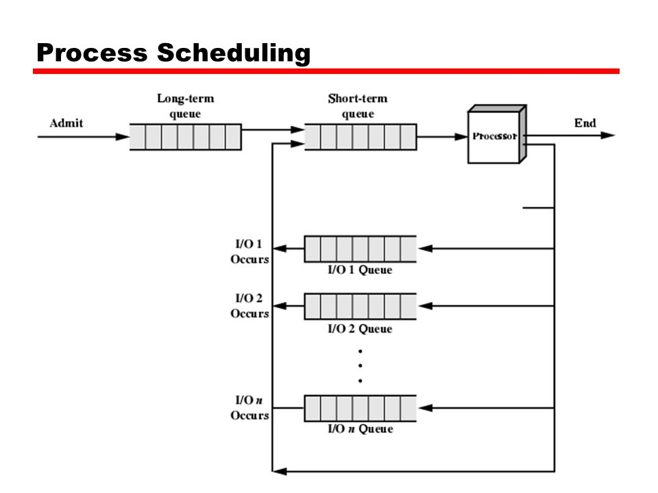 Process Scheduling