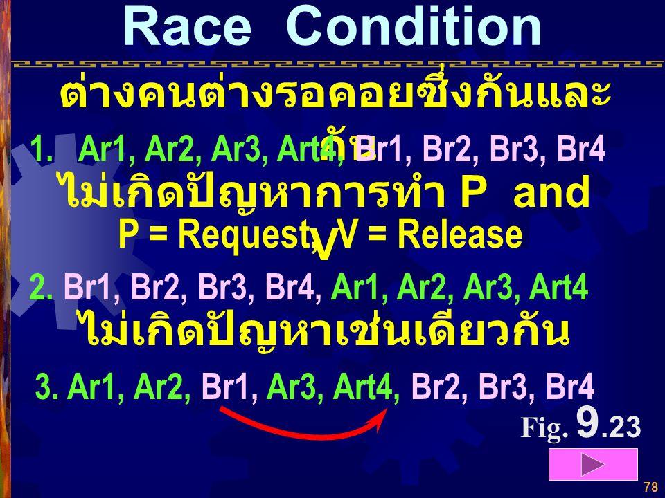Race Condition ต่างคนต่างรอคอยซึ่งกันและกัน ไม่เกิดปัญหาการทำ P and V