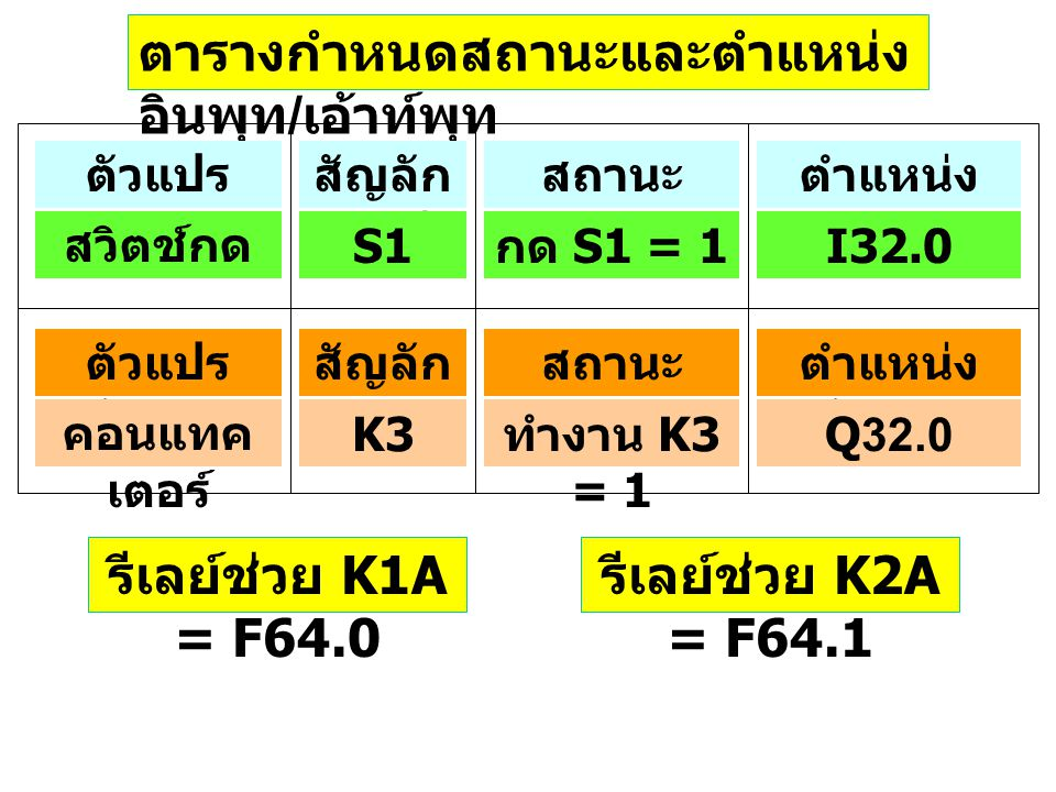 รีเลย์ช่วย K1A = F64.0 รีเลย์ช่วย K2A = F64.1