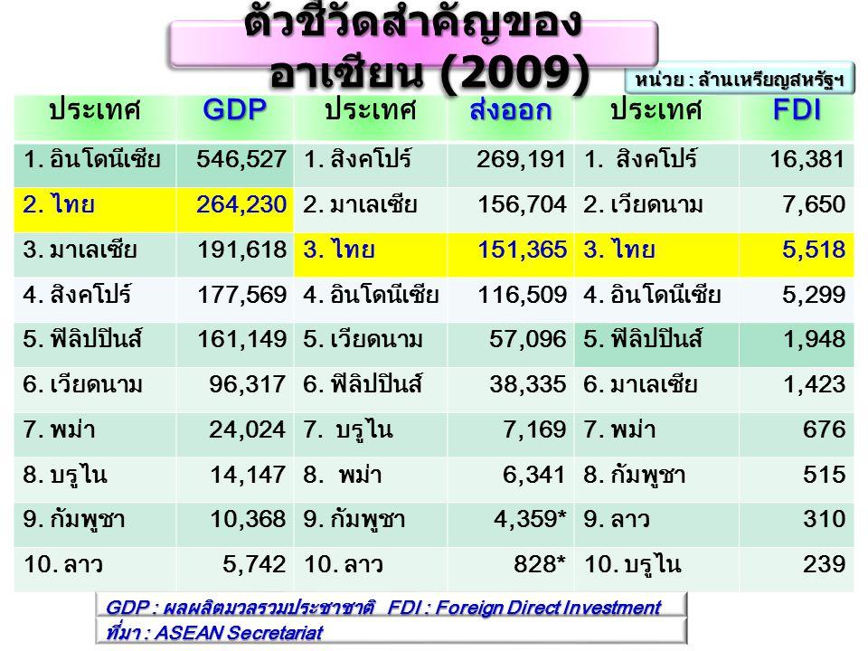 ตัวชี้วัดสำคัญของอาเซียน (2009)