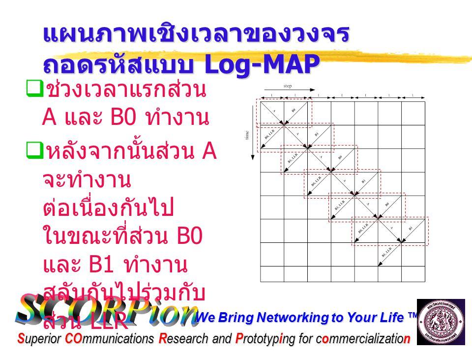 แผนภาพเชิงเวลาของวงจรถอดรหัสแบบ Log-MAP