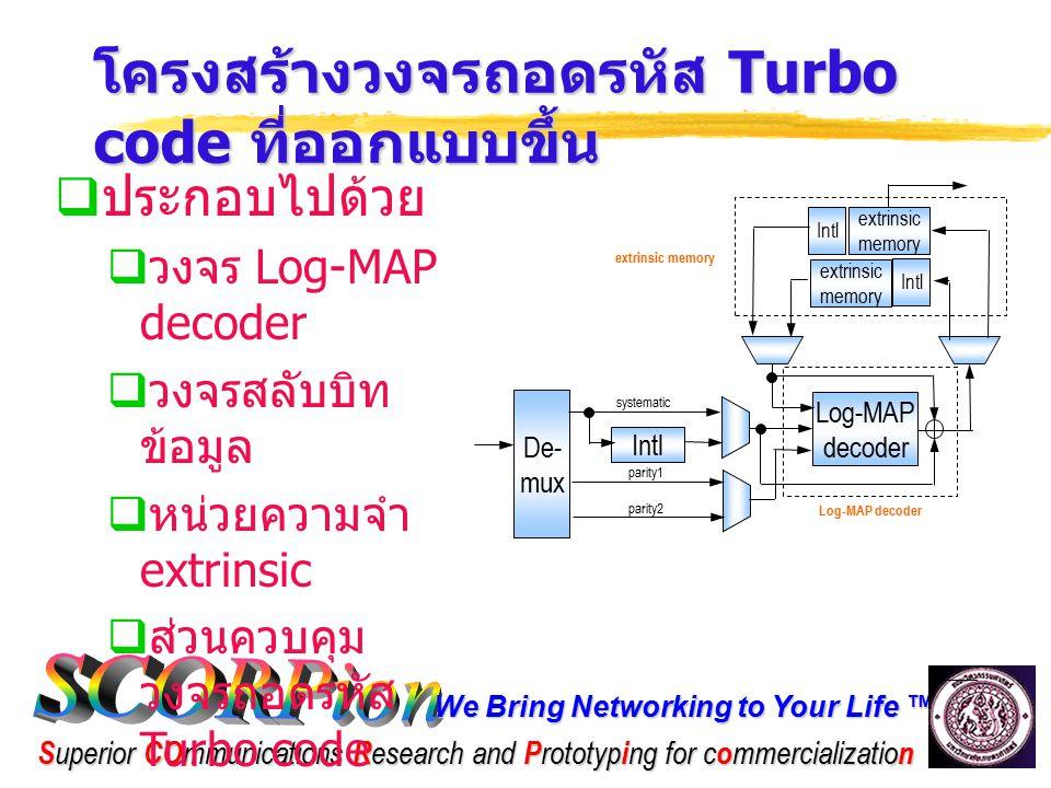 โครงสร้างวงจรถอดรหัส Turbo code ที่ออกแบบขึ้น