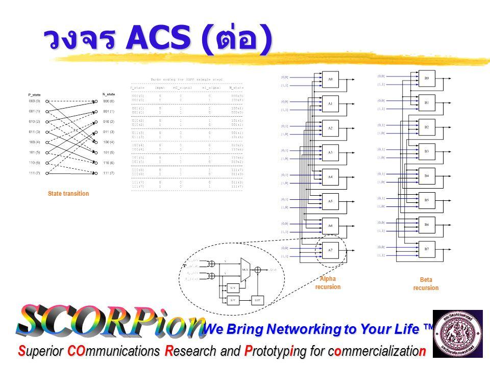 วงจร ACS (ต่อ) State transition Alpha recursion Beta recursion