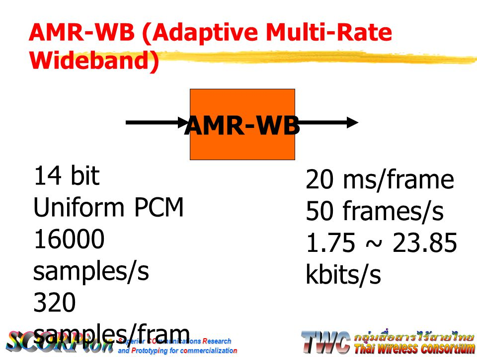 AMR-WB (Adaptive Multi-Rate Wideband)