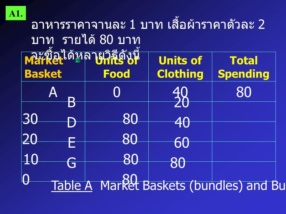 A1. อาหารราคาจานละ 1 บาท เสื้อผ้าราคาตัวละ 2 บาท รายได้ 80 บาท. จะซื้อได้หลายวิธีดังนี้ Market Basket.