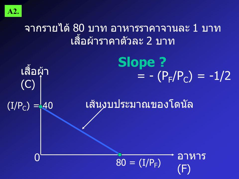A2. จากรายได้ 80 บาท อาหารราคาจานละ 1 บาท เสื้อผ้าราคาตัวละ 2 บาท. Slope = - (PF/PC) = -1/2. เสื้อผ้า (C)